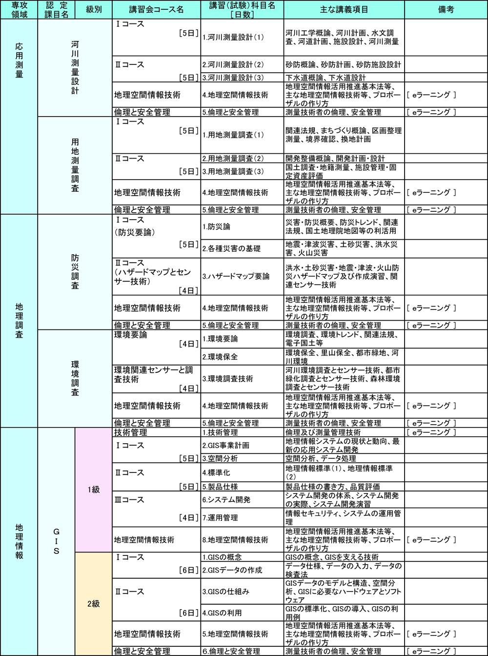 公益社団法人日本測量協会 地理空間情報専門技術認定について